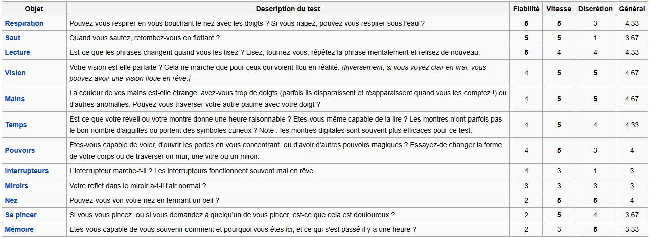 liste des tests de réalité