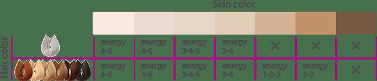silk'n glide couleur de peau