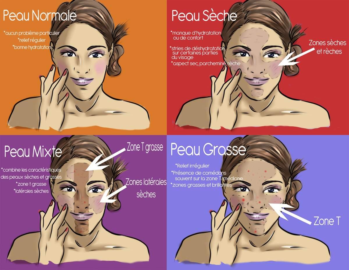 peau grasse visage femme